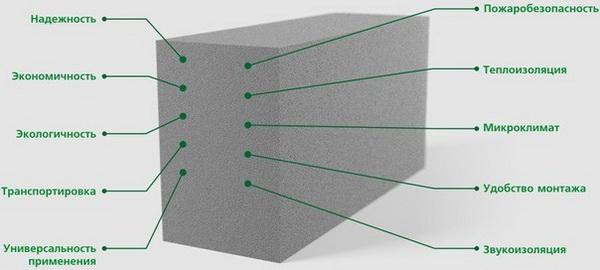 Сколько пеноблоков в 1м3 - считаем смету на строительство дома 3