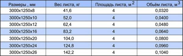 Плиты ЦСП - размеры, типы, характеристики, таблицы 3