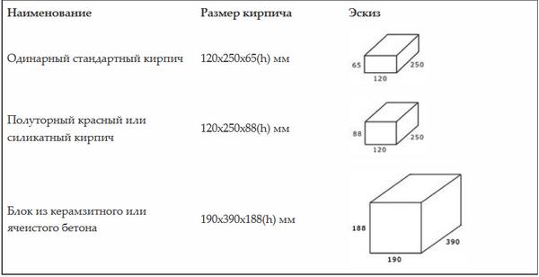 Как правильно рассчитать количество кирпича на дом в 2 этажа 5