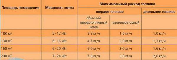 Расчет тепловой мощности системы отопления - как рассчитывается отопление частного дома 4