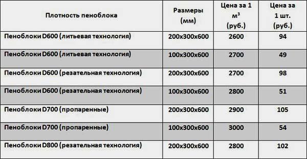 Оптимальная стоимость пеноблоков за куб материала 2