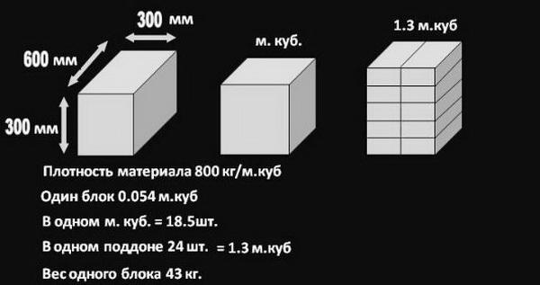 Оптимальная стоимость пеноблоков за куб материала 4
