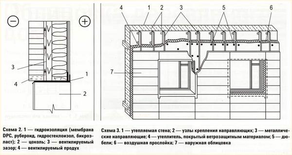 Утепление брусового дома снаружи - послойный чертеж стенового пирога 3