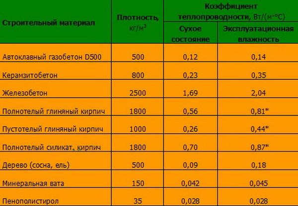 плотность газобетона для несущих стен