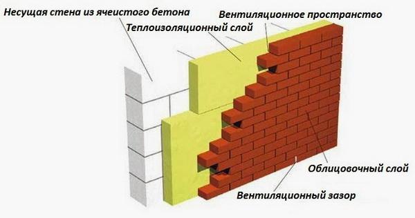 Заводские газобетонные блоки - технические характеристики 4