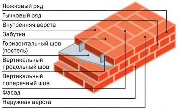 Считаем стоимость кладки кирпича за м2 стены 3