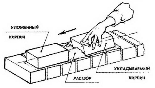 Считаем стоимость кладки кирпича за м2 стены 4