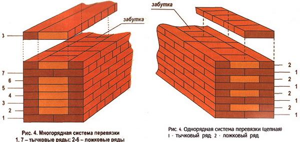 Считаем стоимость кладки кирпича за м2 стены 5