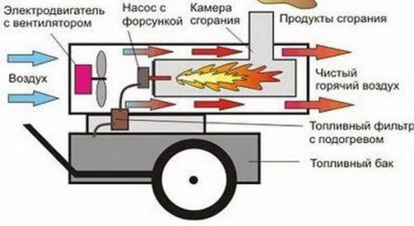 Тепловые электрические пушки - обзоры, большой каталог, расход электроэнергии 5