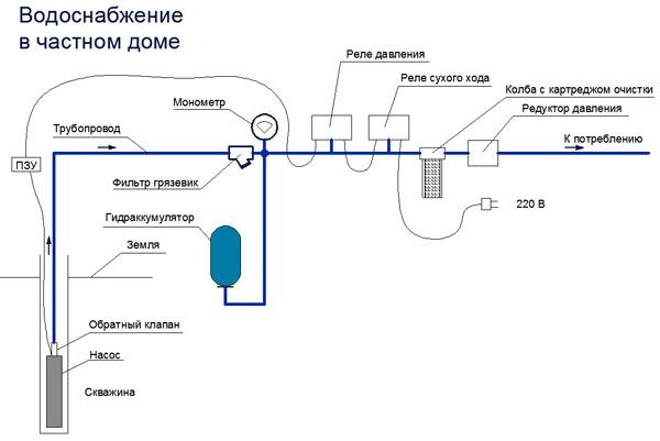 Подбор насоса для водоснабжения частного дома – таблицы и схемы 5