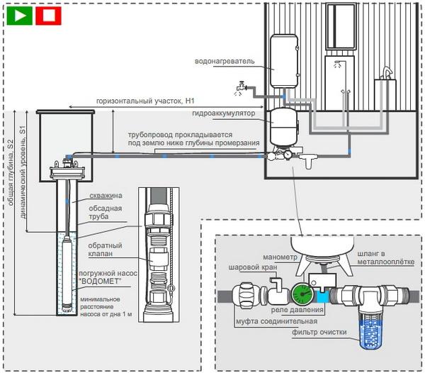Водоснабжение дома из скважины – схема и расчеты 2