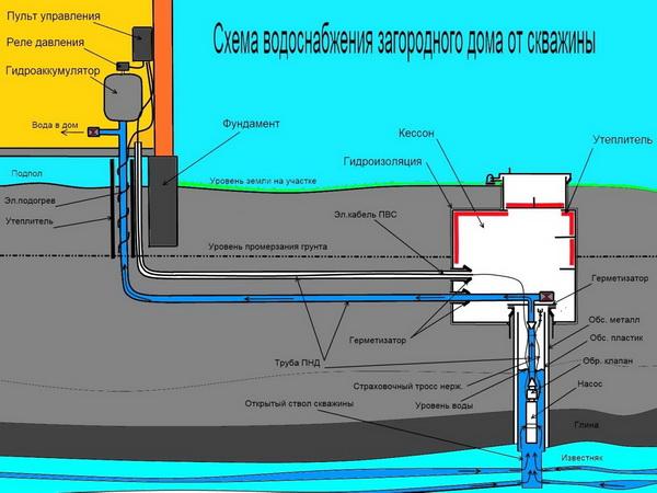 Водоснабжение дома из скважины – схема и расчеты 3