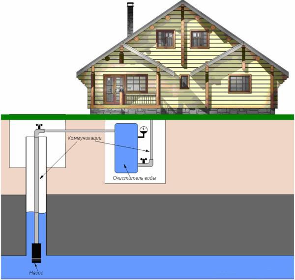 Водоснабжение дома из скважины – схема и расчеты 4