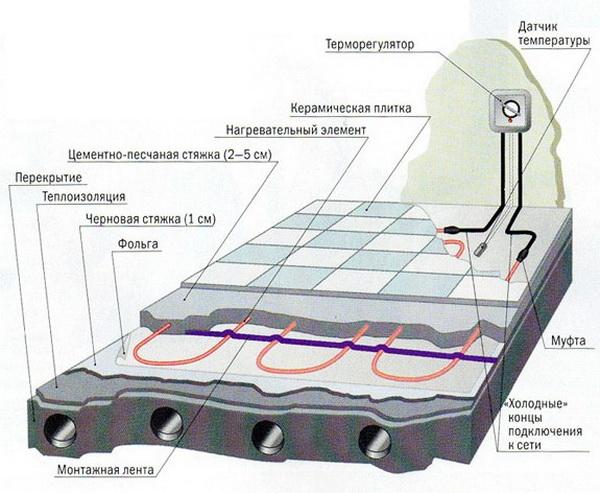 Теплые электрические полы – выбор, схема, монтаж, регулировка 2
