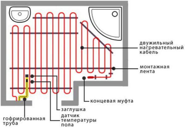 Теплые электрические полы – выбор, схема, монтаж, регулировка 4