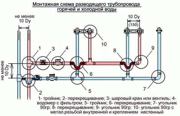 Трубы для водопровода в доме – утепление и схема 4