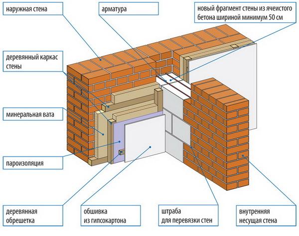 Эффективное утепление бани изнутри - схема и правильные материалы 3
