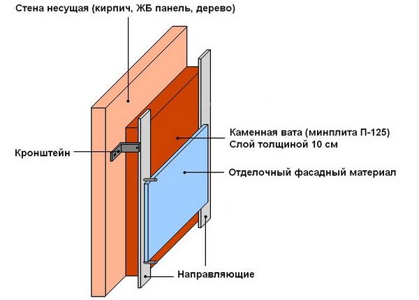 Эффективное утепление бани изнутри - схема и правильные материалы 4
