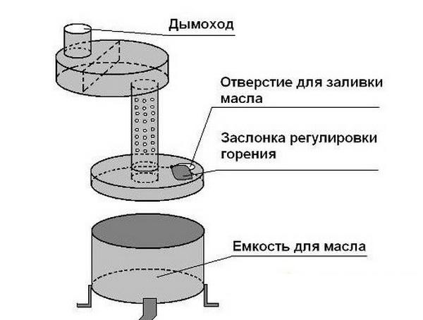 Печь-буржуйка своими руками – чертежи и самая эффективная схема 5