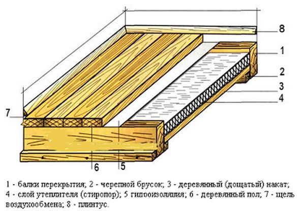 Пароизоляция для пола в деревянном доме - Изоспан и другие марки изоляции 2