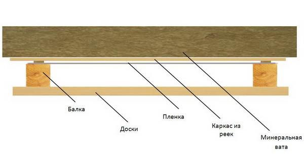 Пароизоляция для пола в деревянном доме - Изоспан и другие марки изоляции 3