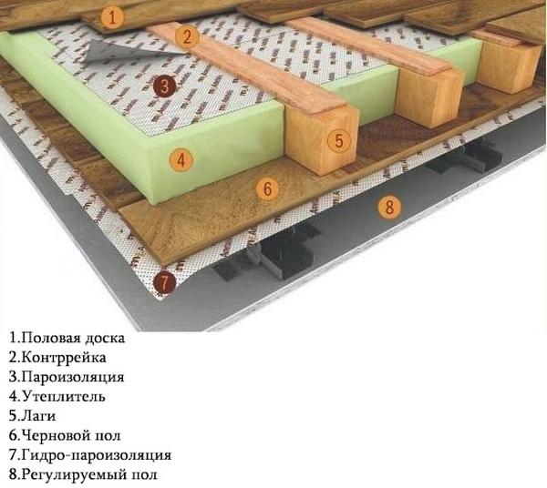 Пароизоляция для пола в деревянном доме - Изоспан и другие марки изоляции 4