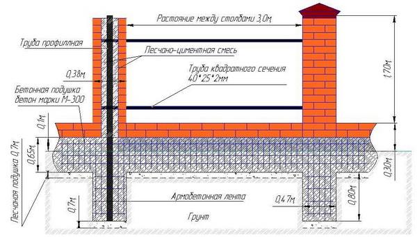 Высота забора между соседними участками по закону для ИЖС, СНТ и ЛПХ 2