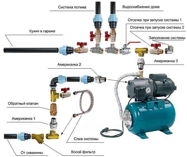 Схема зимнего водопровода на даче из колодца 2