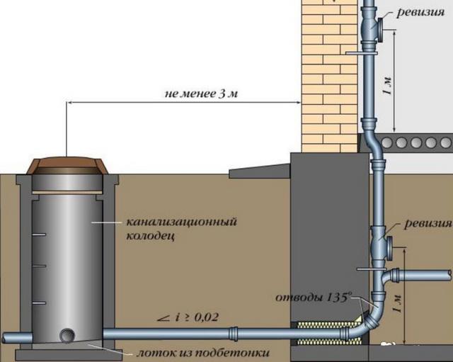 Простая канализация в бане своими руками - схема 4