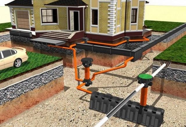 Простая ливневая канализация в частном доме своими руками 2