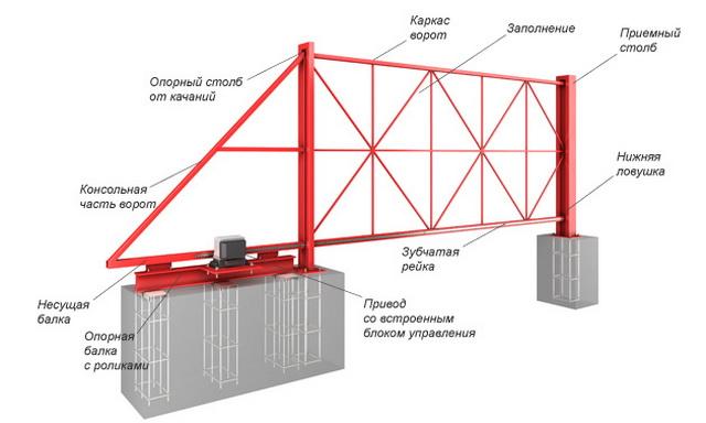 Схема откатных ворот с размерами - делаем своими руками 4