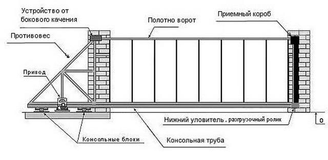 Ворота своими руками – чертежи, схемы, эскизы, конструкции 3