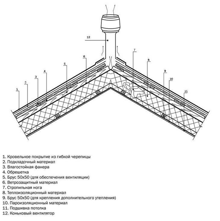 Коньковый узел крыши