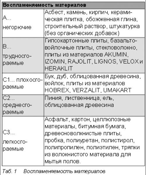 Воспламеняемость материалов таблица