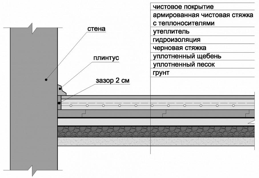 Бетонный пол по грунту схема