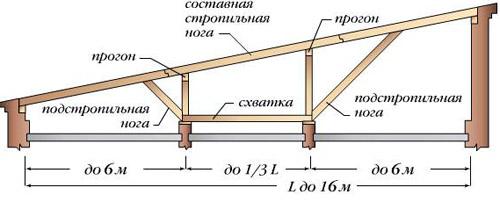 Крыша односкатная своими руками схема 478