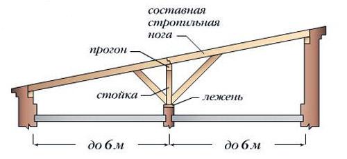 4 Односкатная крыша 3