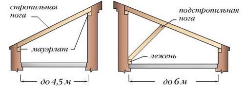 Схемы односкатную крышу