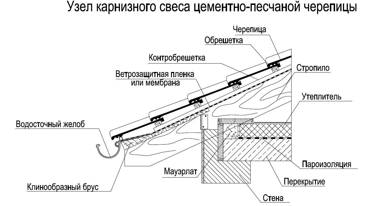 4 Односкатная крыша узел свеса черепицы