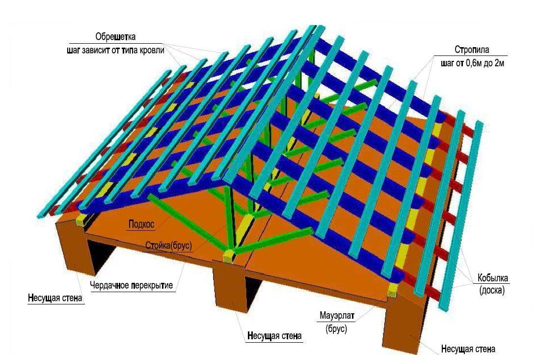 Двухскатная крыша своими руками чертежи 2