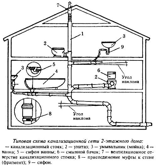 Схема канализации в двухэтажном доме разводка труб