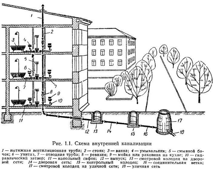Схема канализации в