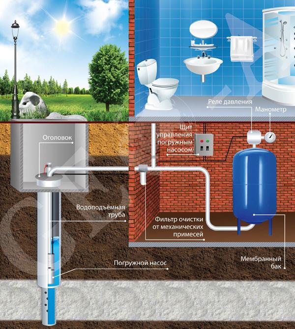 Схема водоснабжения дома - автоматика в подвале