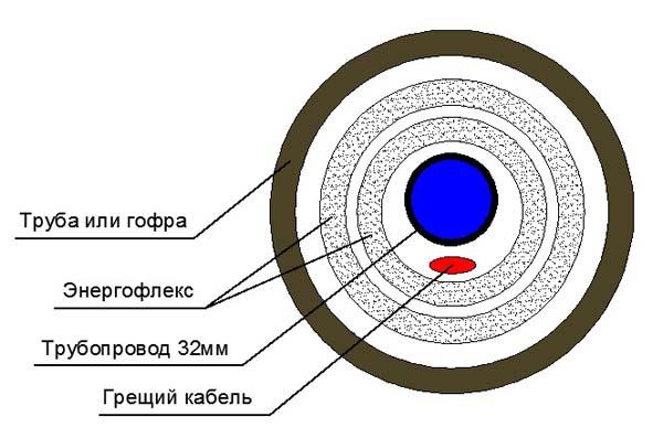 Утепление канализации в земле энергофлекс