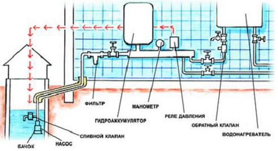 Водоснабжение дома из колодца схема