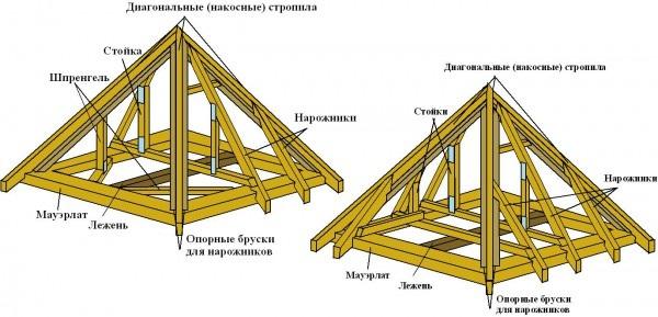Четырехскатная крыша для беседки - чертеж 3