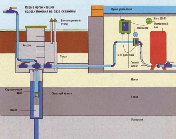 Правильный монтаж канализации в доме по СНиП 4