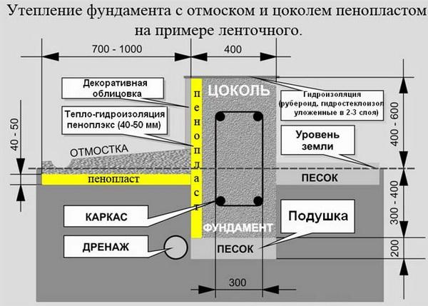 Наружное утепление фундамента дома: чертежи и схемы 4