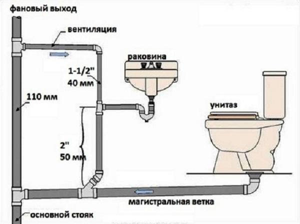 Общее устройство канализации в частном доме по СНиП 4