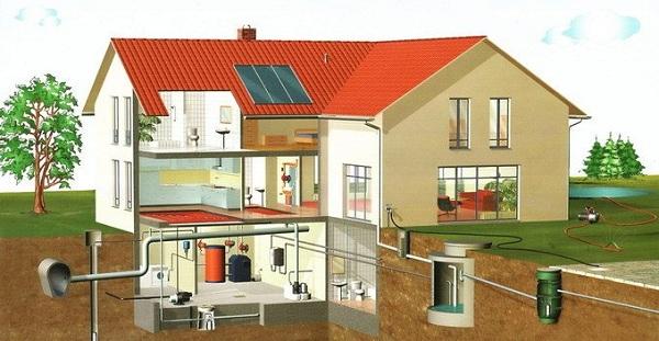 Общее устройство канализации в частном доме по СНиП 5